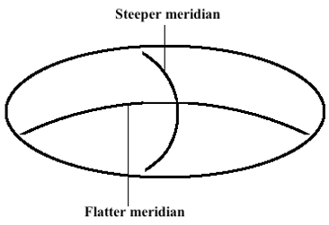 astigmatic surface