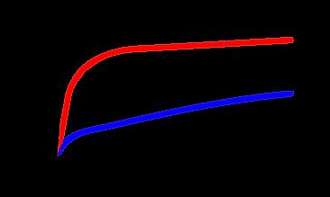 Class AB vs Class D Graph