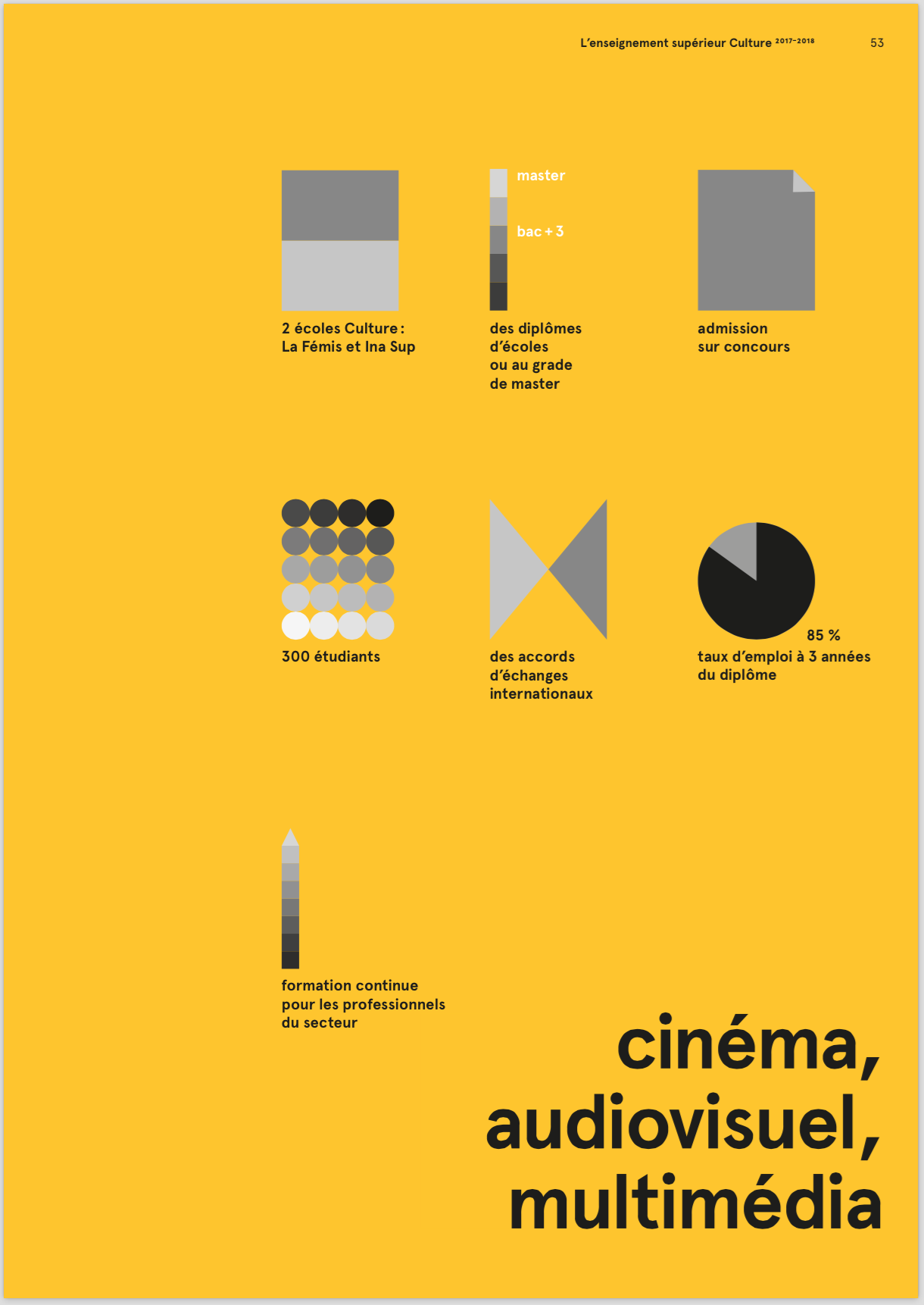 Cinema Audiovisuel Multimédia