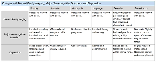 Changes with normal aging, dementias, and depression.