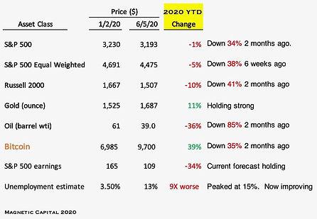 2020 YTD market performance