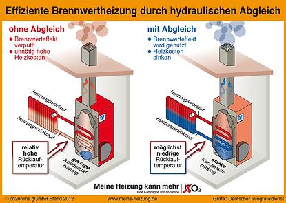 Brennwertheizung, effizient, hydraulischer Abgleich