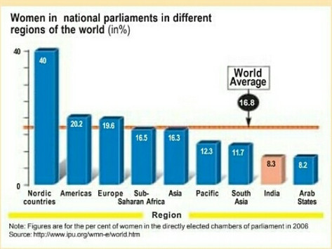 THE WIDESPREAD SEXISM IN INDIAN POLITICS
