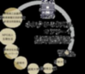 コンソーシアム関係図