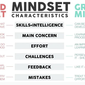How's your mindset?