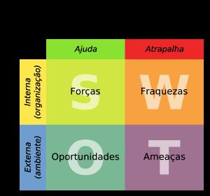 Construída a partir das análises dos cenários interno (Pontos |Fracos e Pontos Fortes da empresa) e cenário Externo (Ameças e Oportunidades do ambiente de negócios)