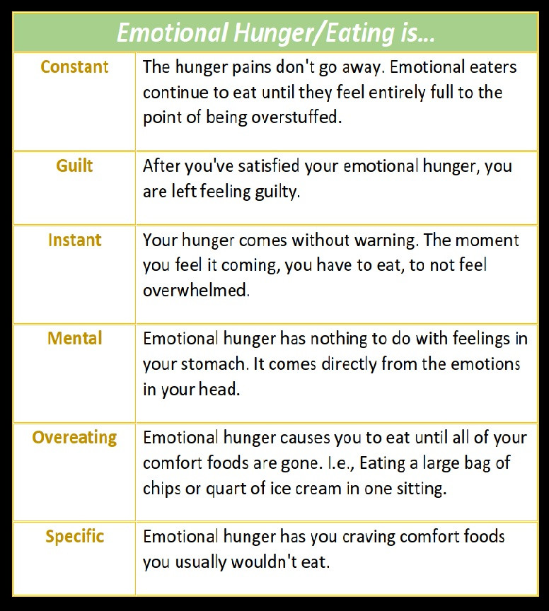Signs of Emotional Eating