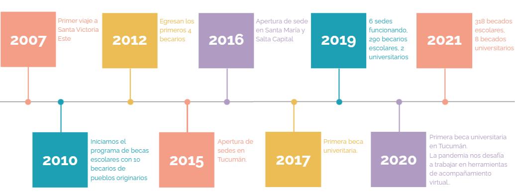 Timeline DTM 2021.PNG