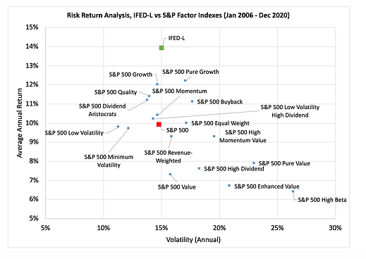 Risk Return Chart (2006 - 2020).png