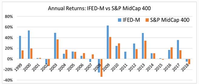 Annual Returns - IFED-M vs S&P MidCap 40