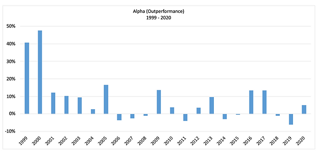 Alpha by Year - Chart.png
