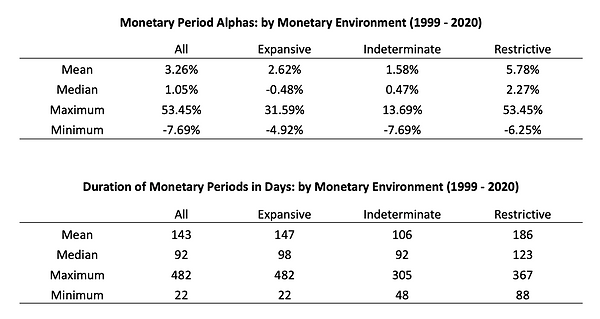 Monetary Period Alpha and Duration - Des