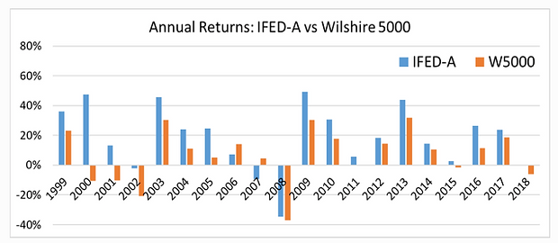 Annual Returns - IFED-A vs Wilshire 5000