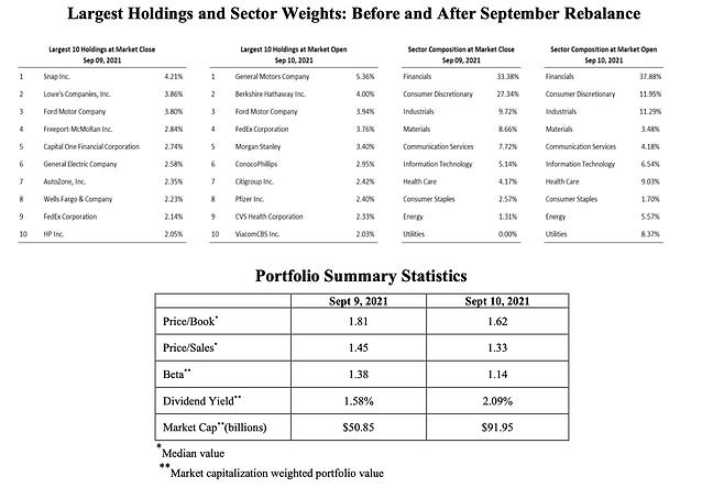 Largest Holding etc - September 15, 2021.png