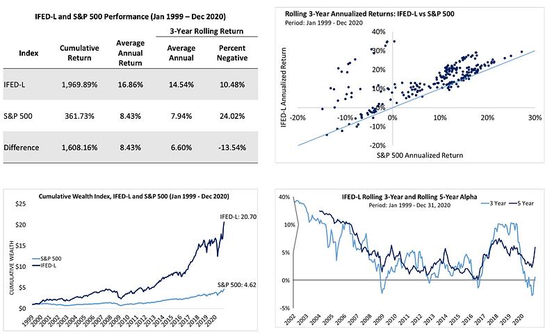 IFED-L Performance Summary (Jan 1999 - D