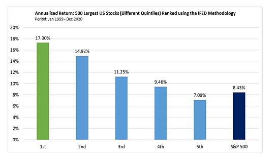 Annualized Returns by Decile (1999 to 20