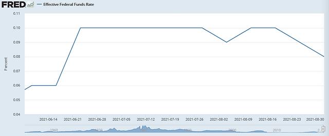 Fed Chart.png