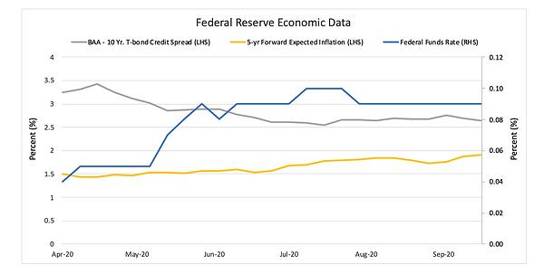 Federal Economic Reserve Data - Septembe