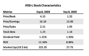 IFED-L Stock Characteristics - September