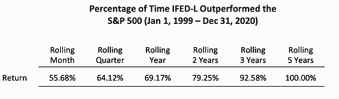 Percentage of TIme the IFED-L Outperform