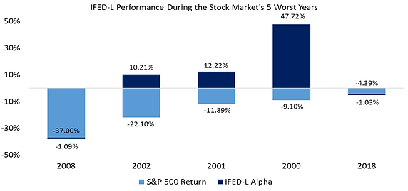IFED-L Performance During the 5 Worst to