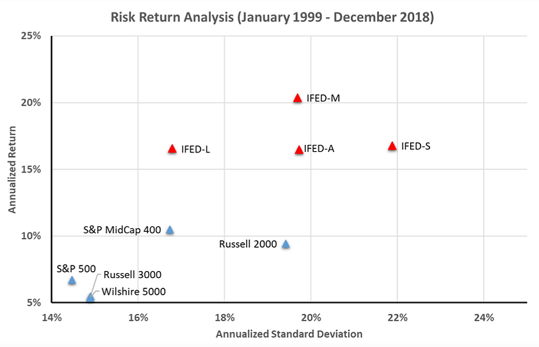 Risk Retrurn Analysis.png