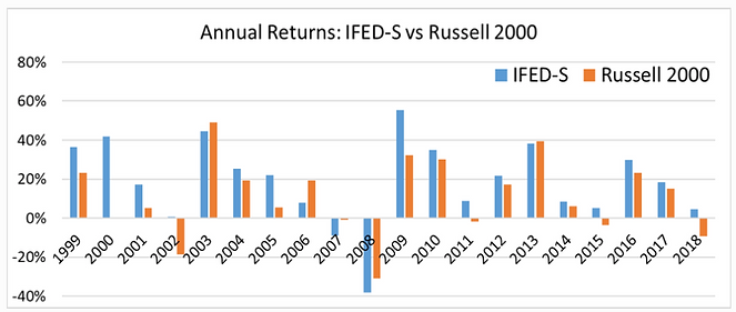 Annual Returns - IFED-S vs Russell 2000.
