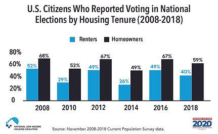 voting_housing_tenure_web.jpg