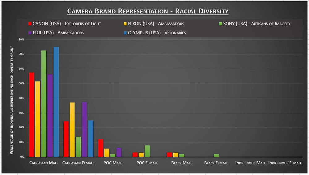 Graph showing Racial diversity in Camera Brand Representation for Canon, Nikon, Sony, Fuji and Olympus