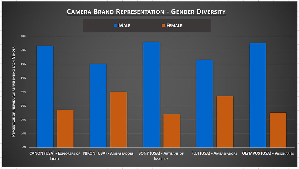 Graph showing Gender diversity in Camera Brand Representation for Canon, Nikon, Sony, Fuji and Olympus