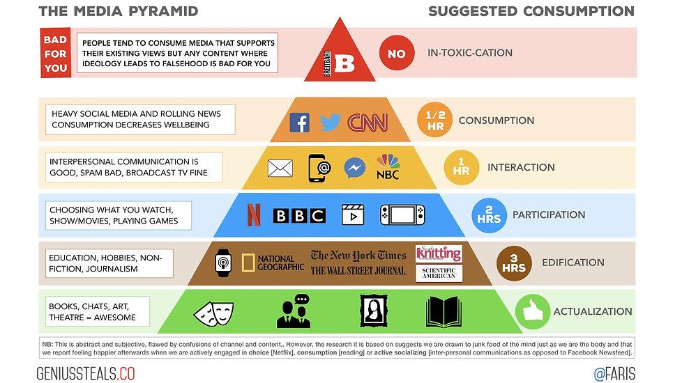 The Media Pyramid