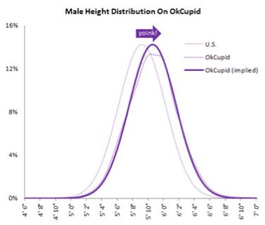 Male Height Distribution on OKCupid