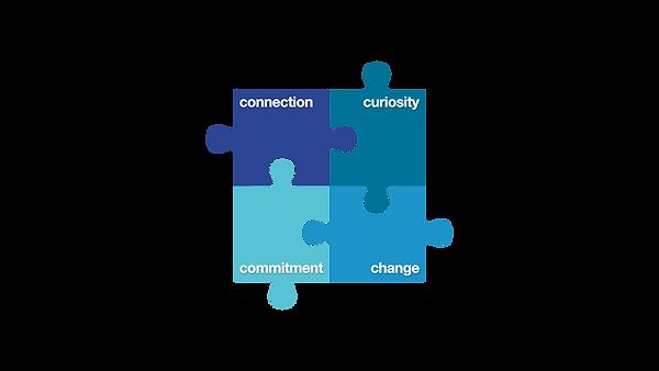 Inclusive Culture Model.001.png