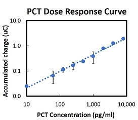 PCT Graph.jpg
