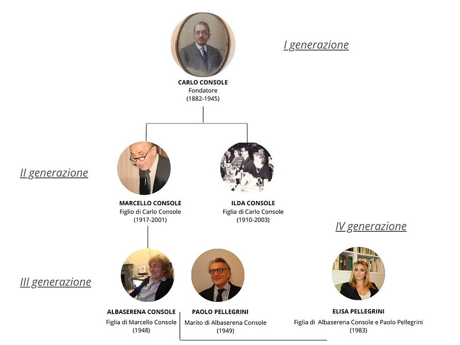 Albero genealogico Console Firenze dal 1