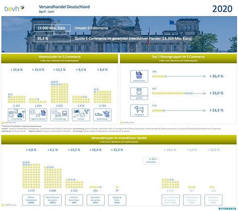 2018-08-28_bevh_Q2_2018_Infografik_Beyon