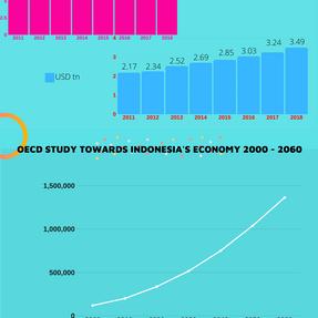 OECD Study towards indonesia's economy 2