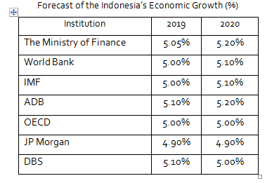 Indonesia's Economy is Continue to be Weaken in 2020