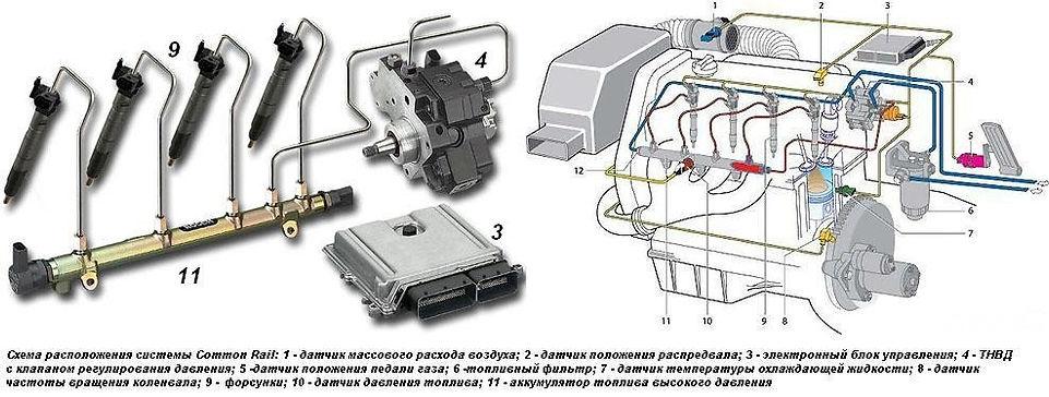 Система Common Rail