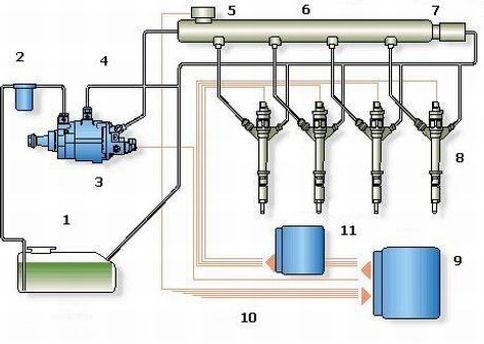Устройство системы Common Rail