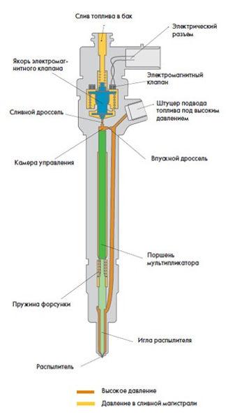Устройство и принцип работы электромагнитной форсунки