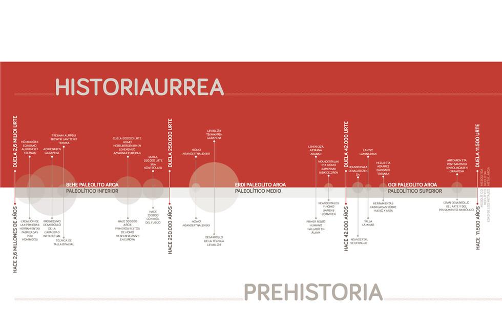 Linea del tiempo prehistoria.