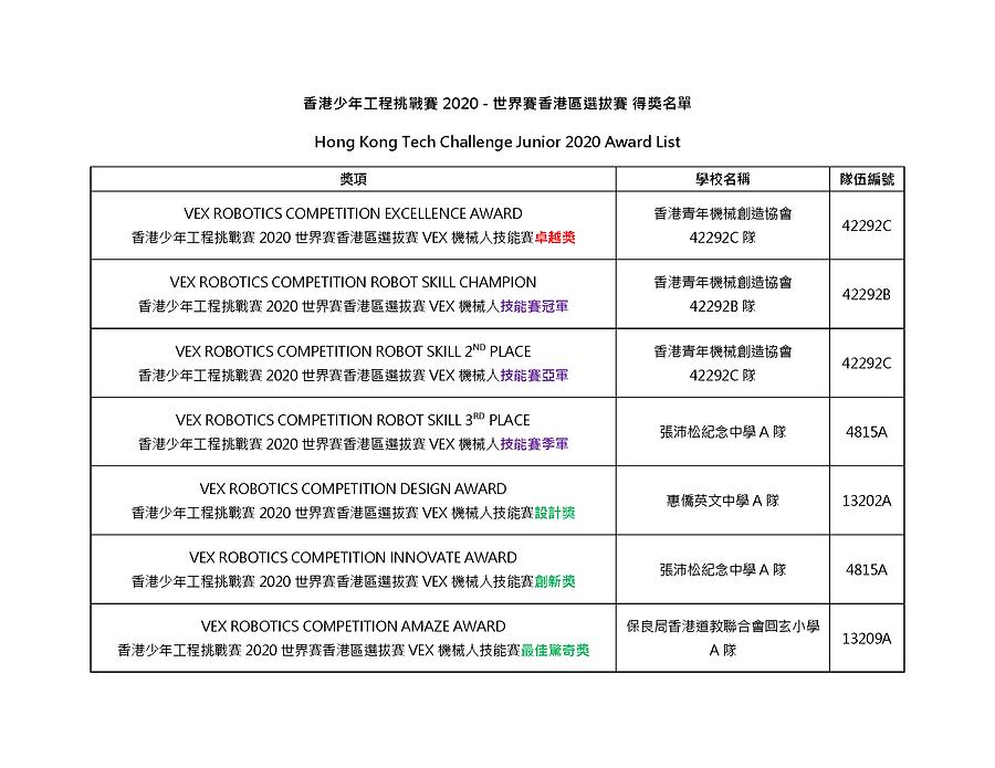 香港少年工程挑戰賽2020得獎名單_Page_1.png