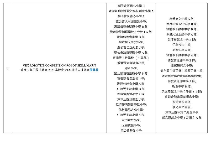 Hong Kong Tech Challenge Junior 2020 Fin