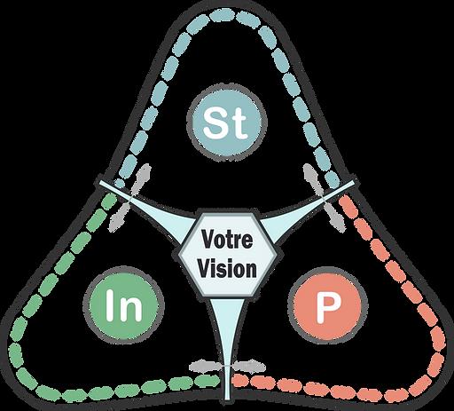 Trois axes du succès en entreprise