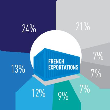 french exports to korea, exports korea, french exports asia