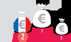 european in korea, european investment in korea, investor in korea, french in korea