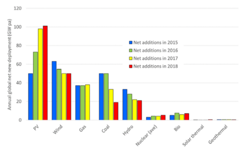 Global net new capacity additions 2015-2018 illustrating the dominance of PV