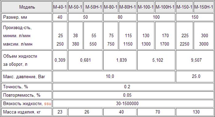 Роторный расходомер, массовый расходомер, вытеснительный расходомер, расходомер для нефтепромышленности, расходомер для нефтепереработки, высокоточный расходомер, расходомер для химии, расходомер для жидких нефтепродуктов, расходомер, hfc[jljvth, cxtnxbr