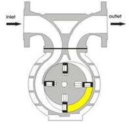 Лопастной расходомер, расходомер для нефтепереработки, счетчик  нефти, расходомер для нефти, счетчик на нефть, счетчик нефти, технологическая линия , счетчик на склад гсм, выдача топлива, выдача гсм, перекачка топлива, прием топлива, выдача бензина